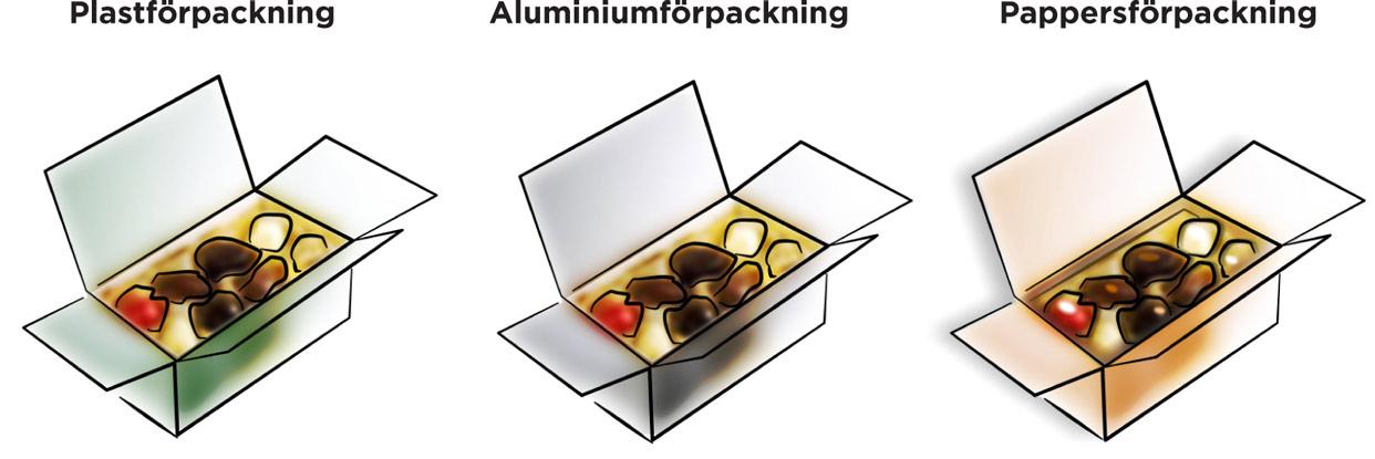 plast eller aluminium